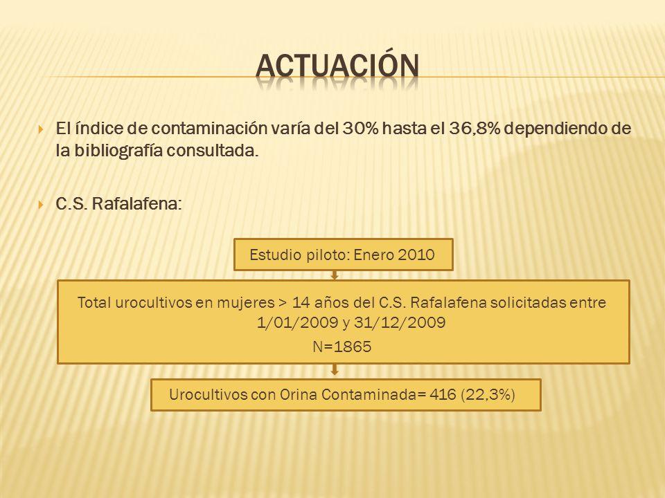 Urocultivos con Orina Contaminada= 416 (22,3%)