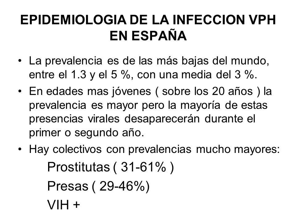 EPIDEMIOLOGIA DE LA INFECCION VPH EN ESPAÑA