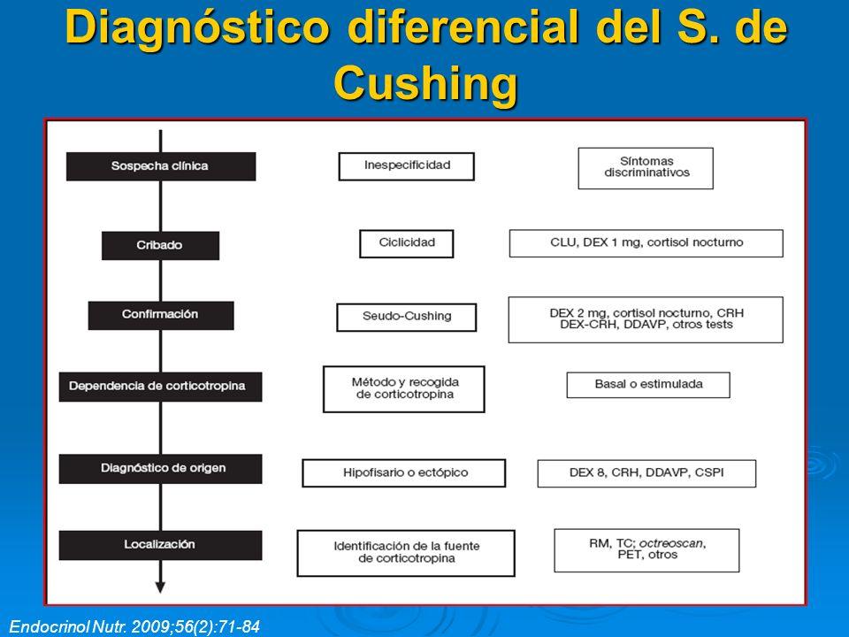 Diagnóstico diferencial del S. de Cushing