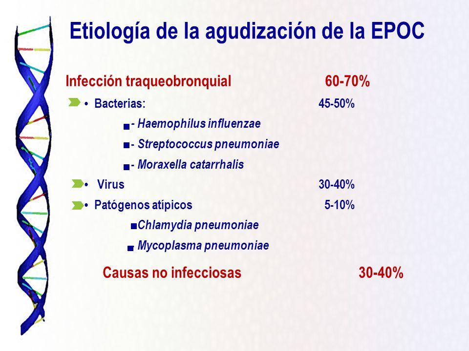 Etiología de la agudización de la EPOC