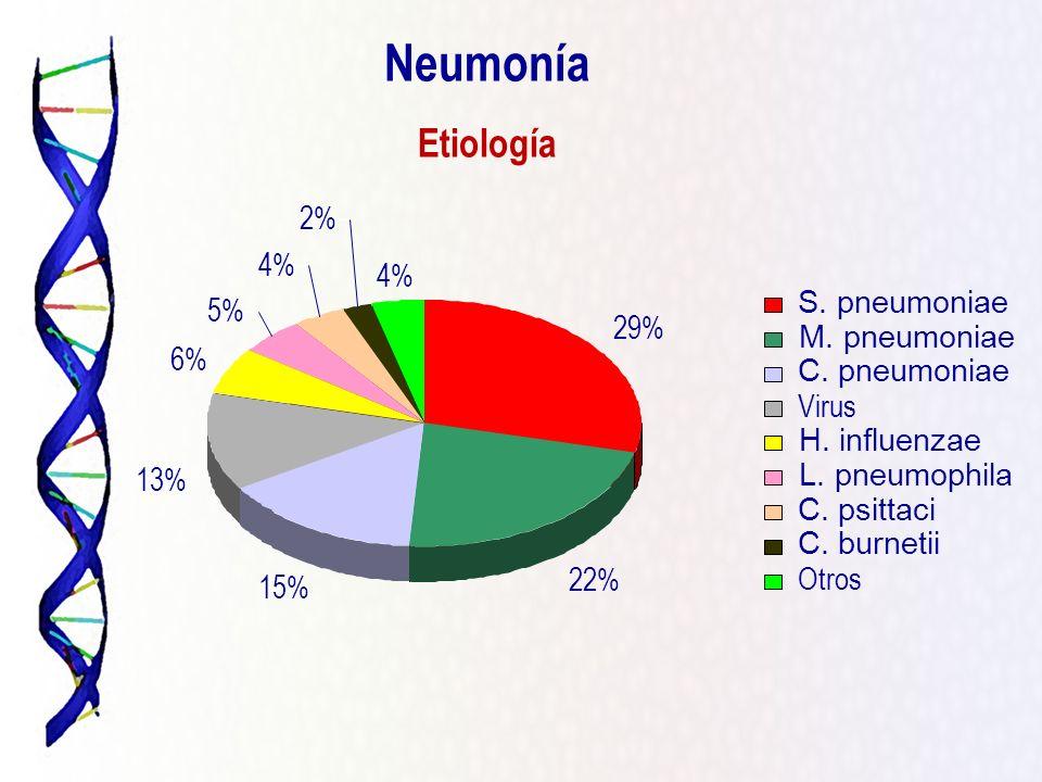 Neumonía Etiología 2% 4% 4% S. pneumoniae 5% 29% M. pneumoniae 6%