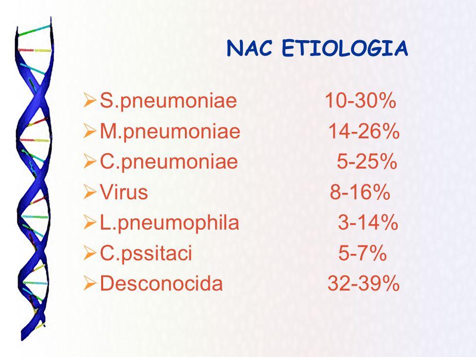 NAC ETIOLOGIA S.pneumoniae 10-30% M.pneumoniae 14-26% C.pneumoniae 5-25%