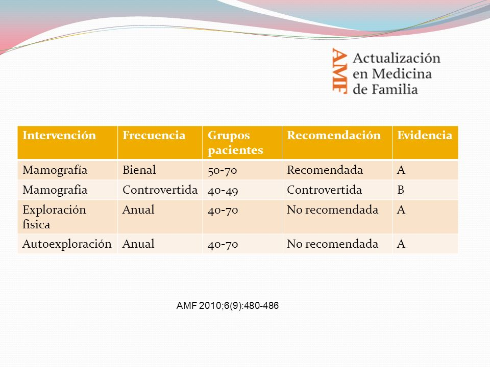 Intervención Frecuencia Grupos pacientes Recomendación Evidencia