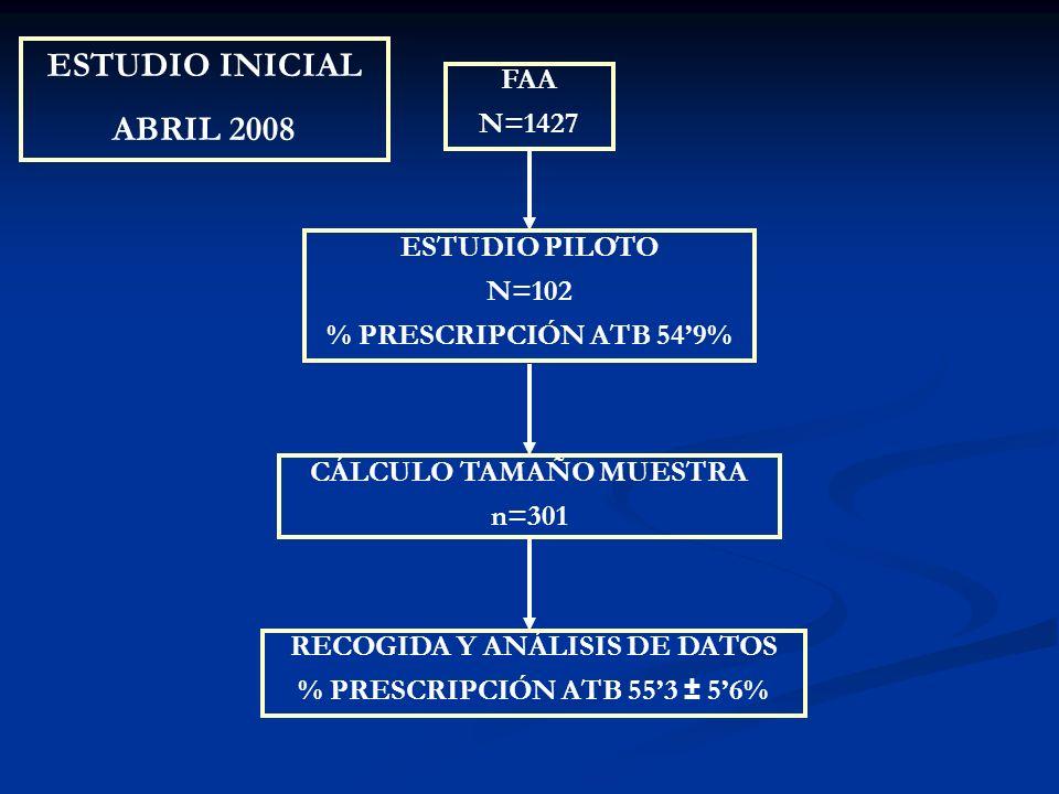 ESTUDIO INICIAL ABRIL 2008 FAA N=1427 ESTUDIO PILOTO N=102