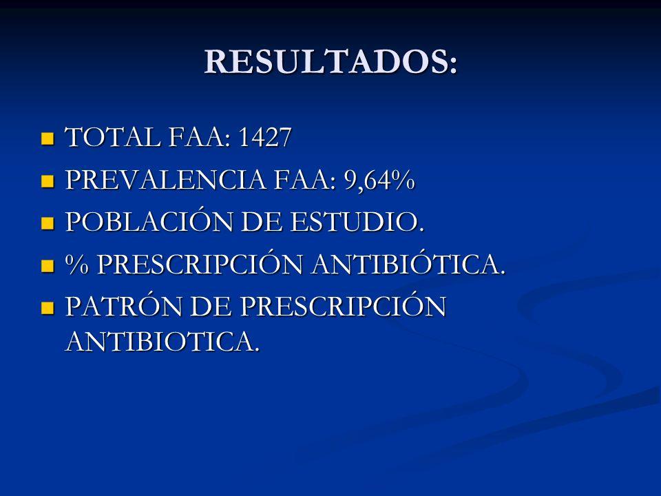 RESULTADOS: TOTAL FAA: 1427 PREVALENCIA FAA: 9,64%