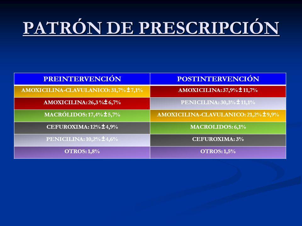 PATRÓN DE PRESCRIPCIÓN