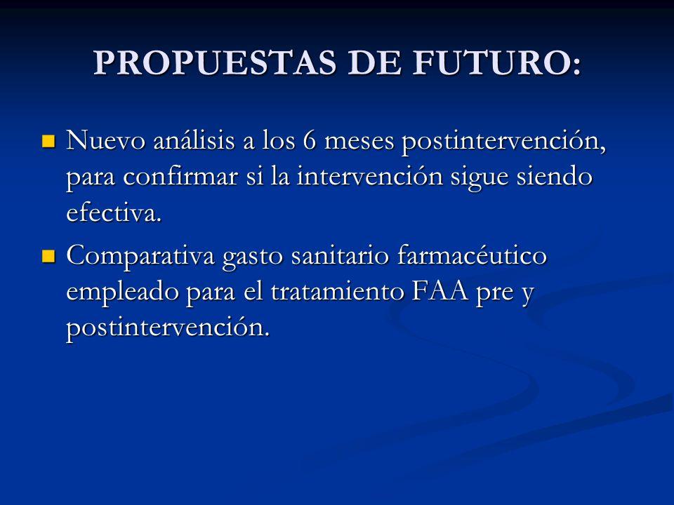 PROPUESTAS DE FUTURO:Nuevo análisis a los 6 meses postintervención, para confirmar si la intervención sigue siendo efectiva.