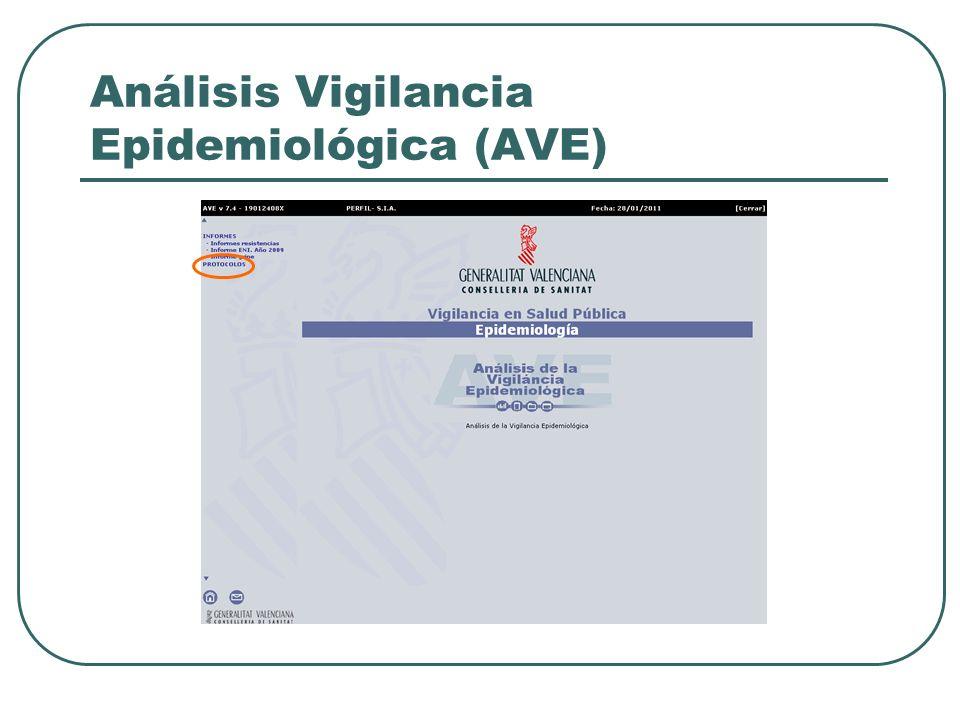 Análisis Vigilancia Epidemiológica (AVE)