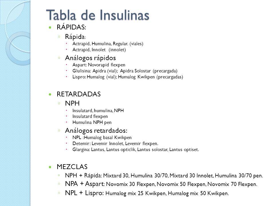Tabla de Insulinas RÁPIDAS: Rápida: Análogos rápidos RETARDADAS NPH