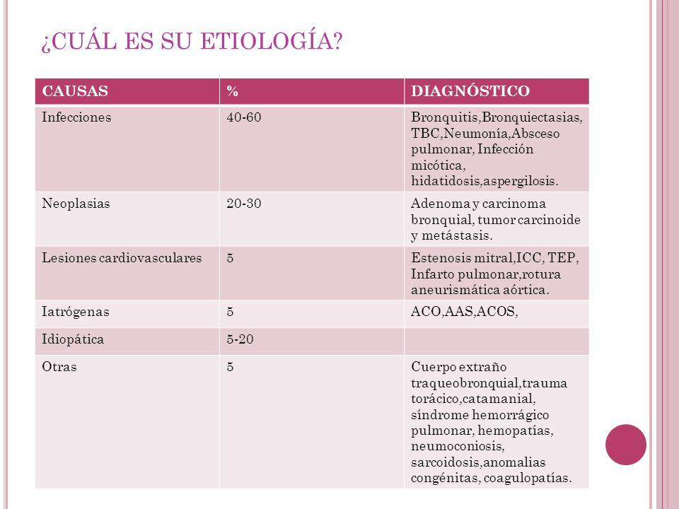 ¿CUÁL ES SU ETIOLOGÍA CAUSAS % DIAGNÓSTICO Infecciones 40-60