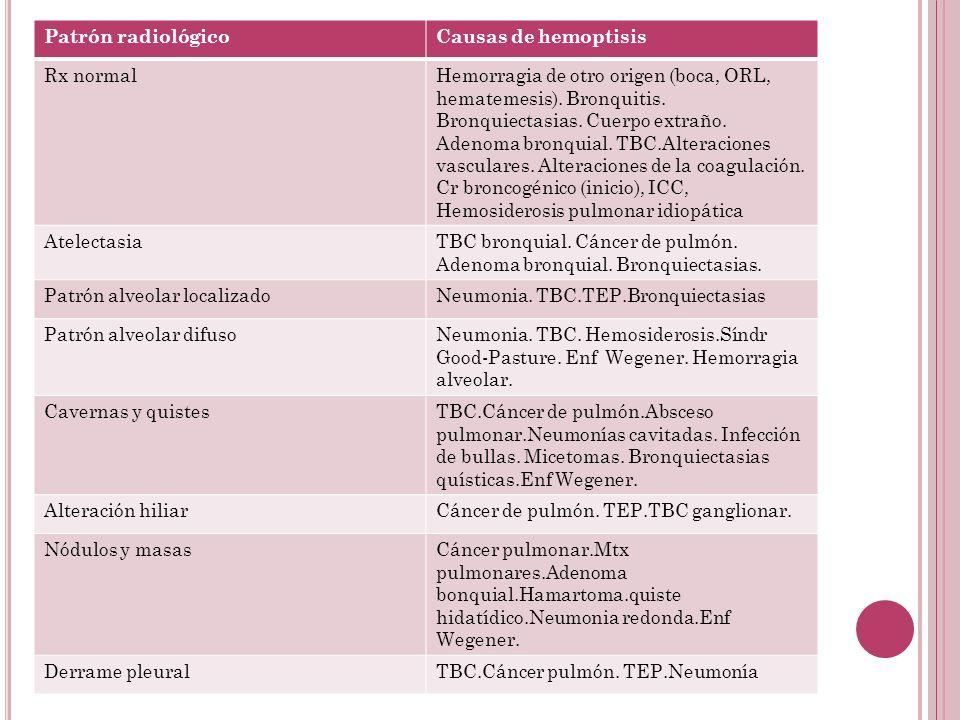 Patrón radiológico Causas de hemoptisis. Rx normal.