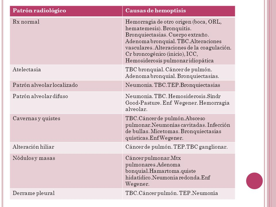 Patrón radiológicoCausas de hemoptisis. Rx normal.