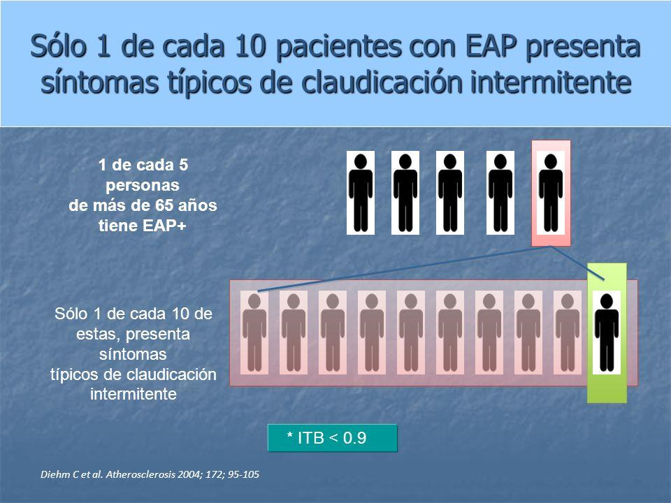 Sólo 1 de cada 10 pacientes con EAP presenta síntomas típicos de claudicación intermitente