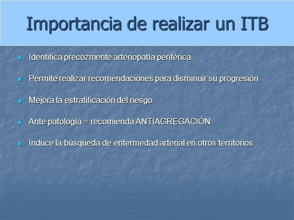 Importancia de realizar un ITB