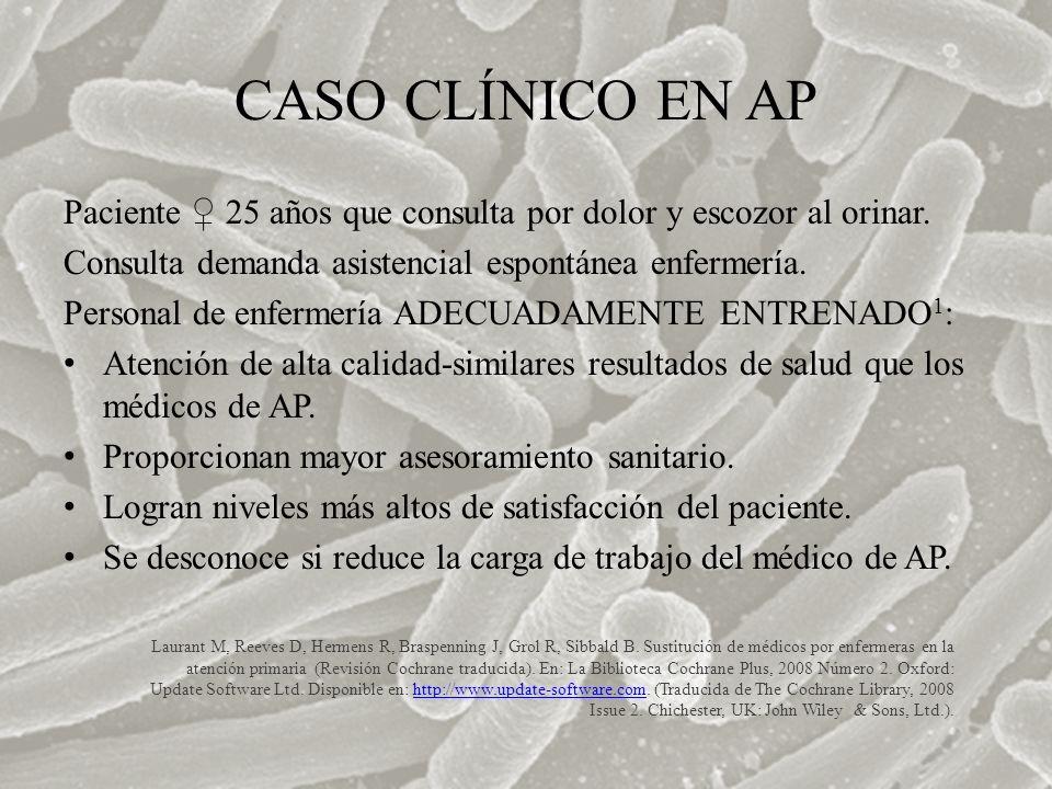 CASO CLÍNICO EN AP Paciente ♀ 25 años que consulta por dolor y escozor al orinar. Consulta demanda asistencial espontánea enfermería.
