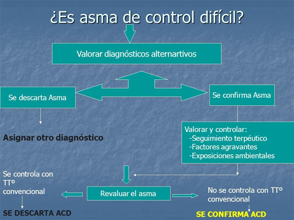 ¿Es asma de control difícil