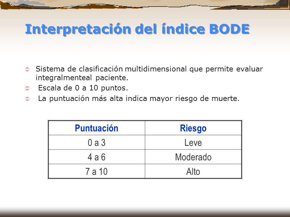Interpretación del índice BODE