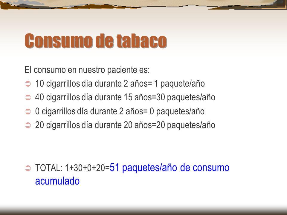 Consumo de tabaco El consumo en nuestro paciente es: