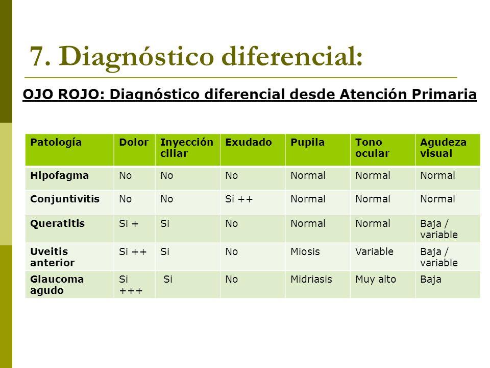 7. Diagnóstico diferencial: