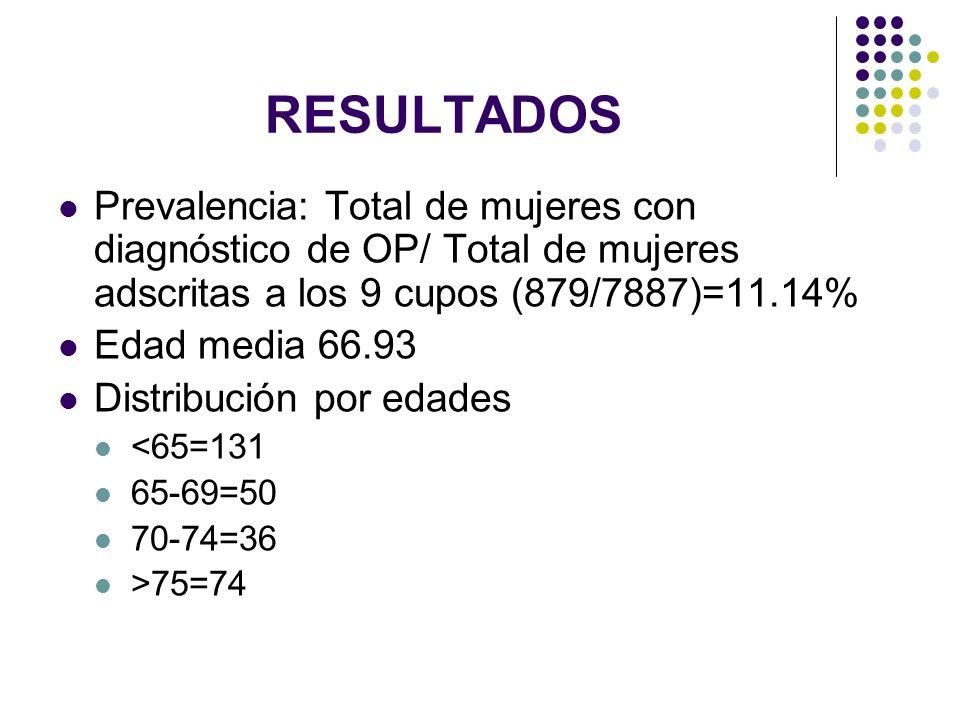 RESULTADOS Prevalencia: Total de mujeres con diagnóstico de OP/ Total de mujeres adscritas a los 9 cupos (879/7887)=11.14%