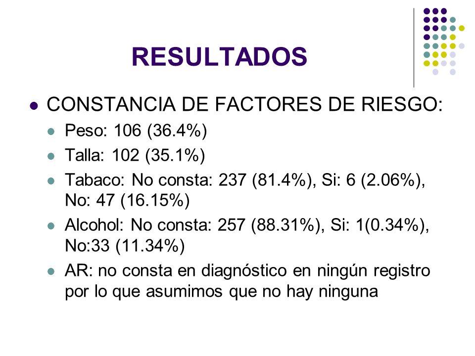 RESULTADOS CONSTANCIA DE FACTORES DE RIESGO: Peso: 106 (36.4%)