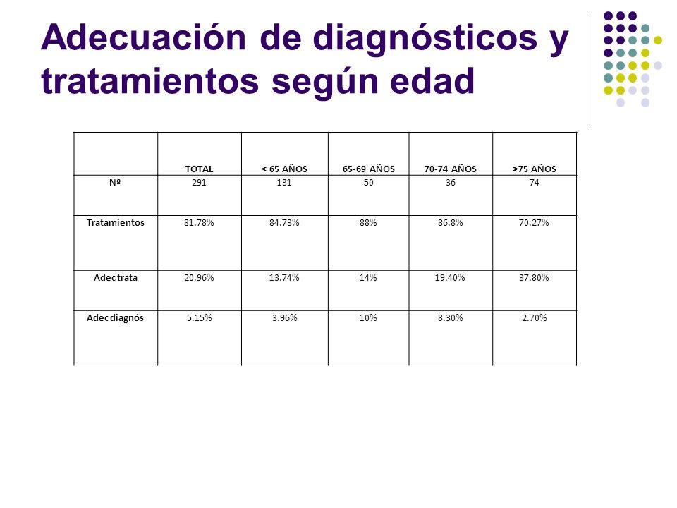 Adecuación de diagnósticos y tratamientos según edad