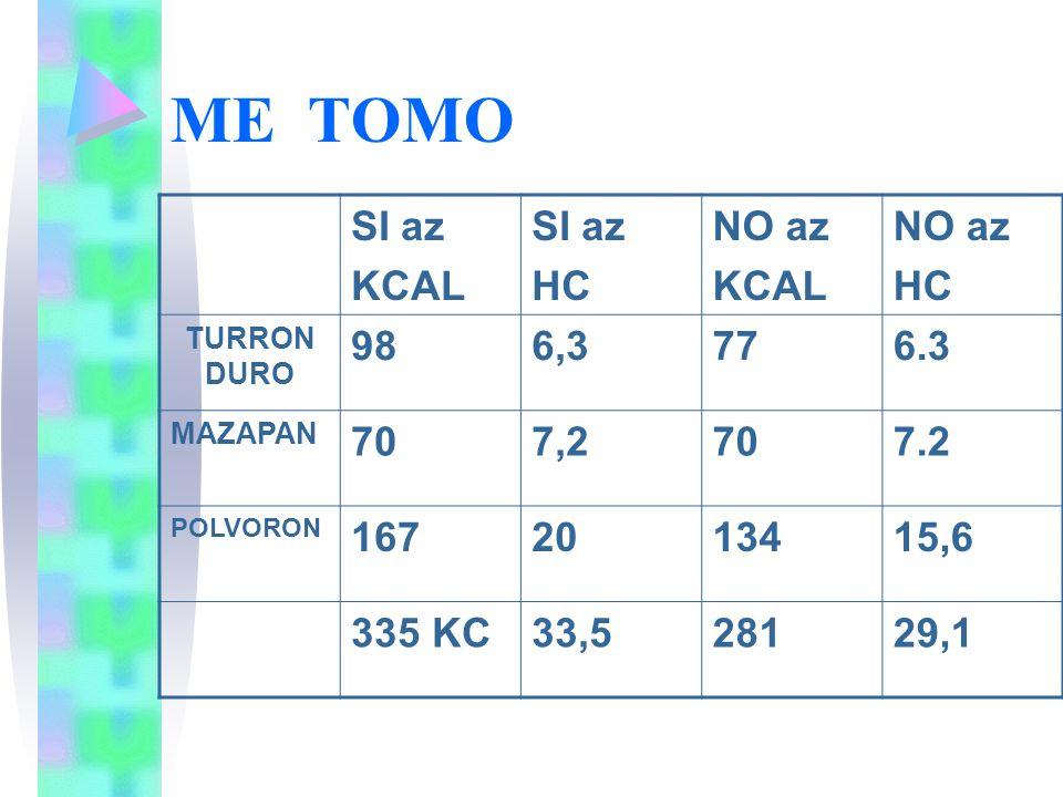 ME TOMO SI az KCAL HC NO az 98 6,3 77 6.3 70 7,2 7.2 167 20 134 15,6