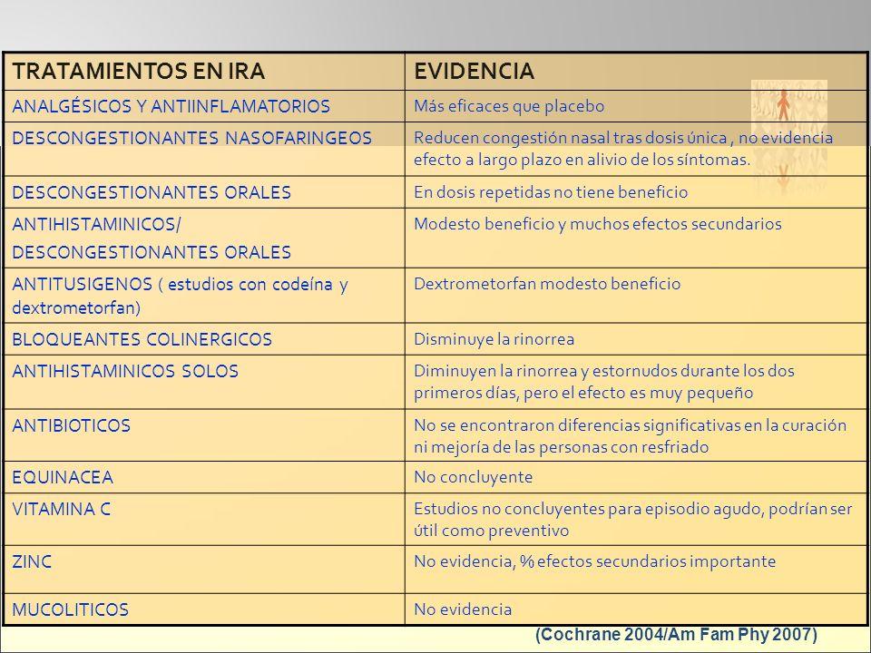 (Cochrane 2004/Am Fam Phy 2007) TRATAMIENTOS EN IRA EVIDENCIA