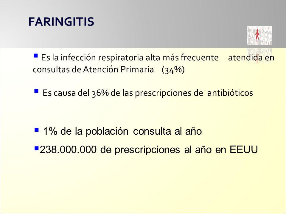 FARINGITIS Es la infección respiratoria alta más frecuente atendida en consultas de Atención Primaria (34%)