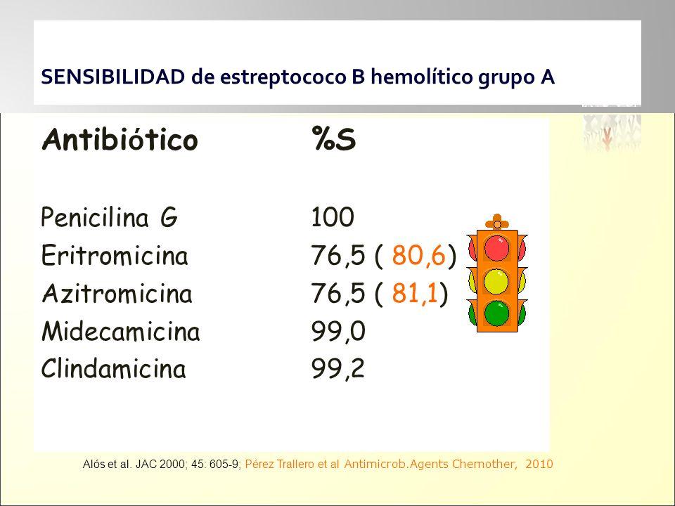SENSIBILIDAD de estreptococo B hemolítico grupo A
