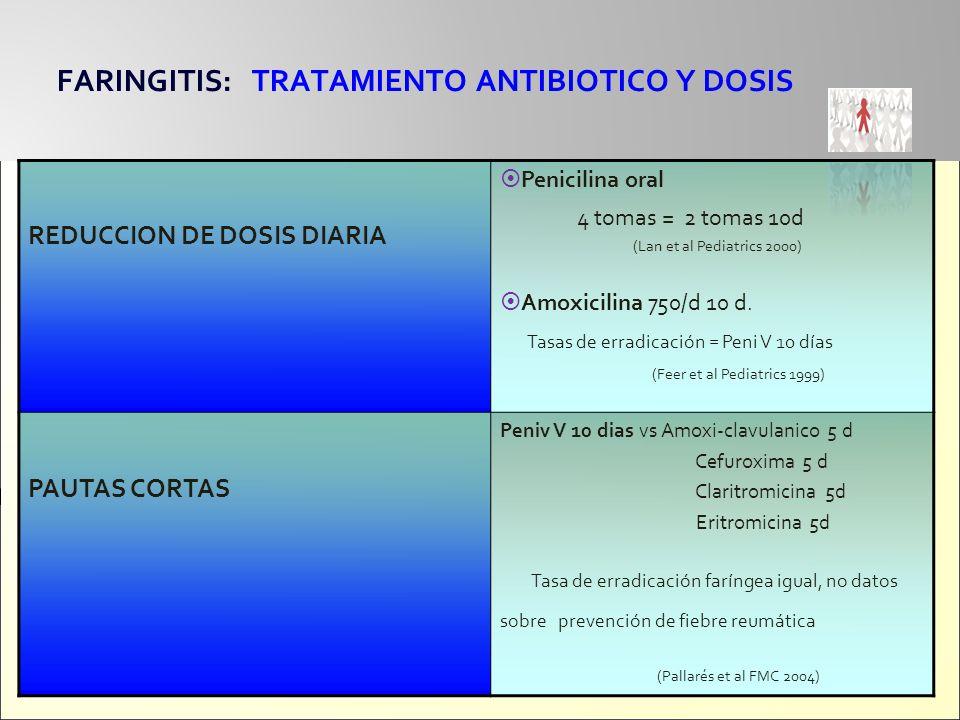 FARINGITIS: TRATAMIENTO ANTIBIOTICO Y DOSIS