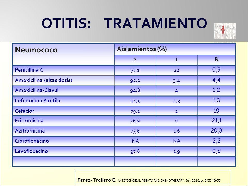 OTITIS: TRATAMIENTO Neumococo Aislamientos (%) S I R Penicillina G