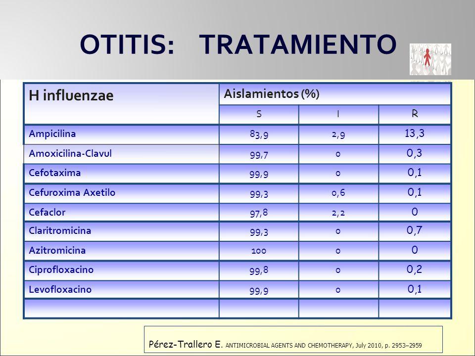 OTITIS: TRATAMIENTO H influenzae Aislamientos (%) S I R Ampicilina