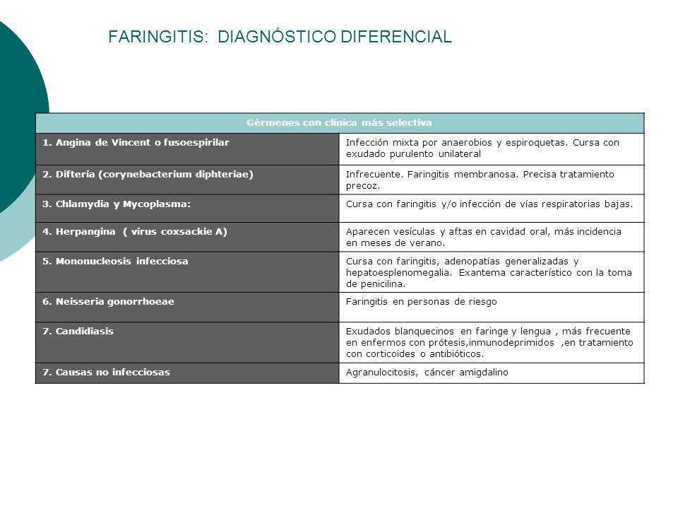 FARINGITIS: DIAGNÓSTICO DIFERENCIAL