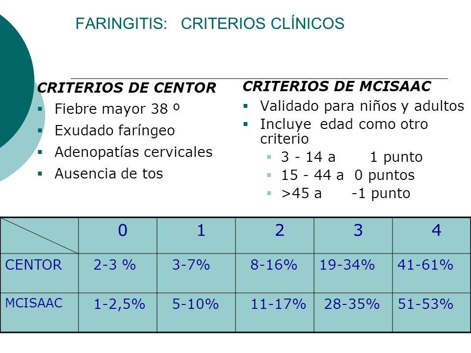 FARINGITIS: CRITERIOS CLÍNICOS