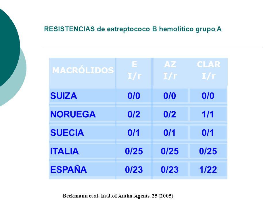 RESISTENCIAS de estreptococo B hemolítico grupo A