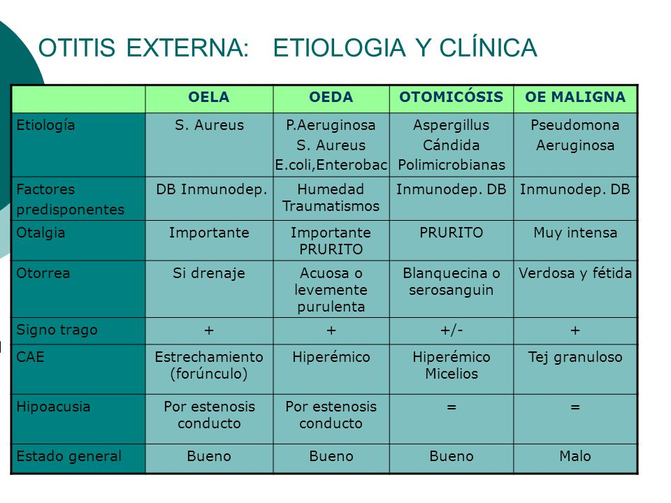 OTITIS EXTERNA: ETIOLOGIA Y CLÍNICA