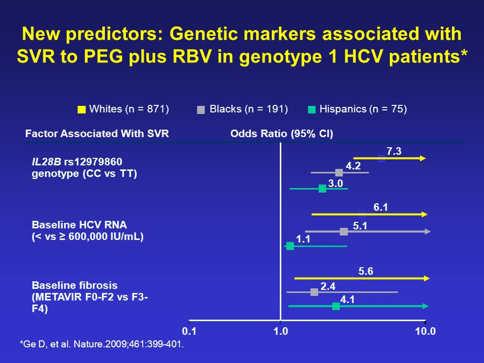 New predictors: Genetic markers associated with SVR to PEG plus RBV in genotype 1 HCV patients*