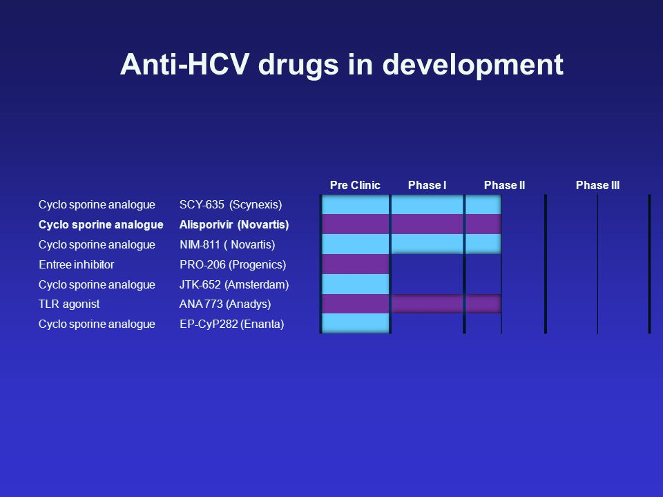 Anti-HCV drugs in development