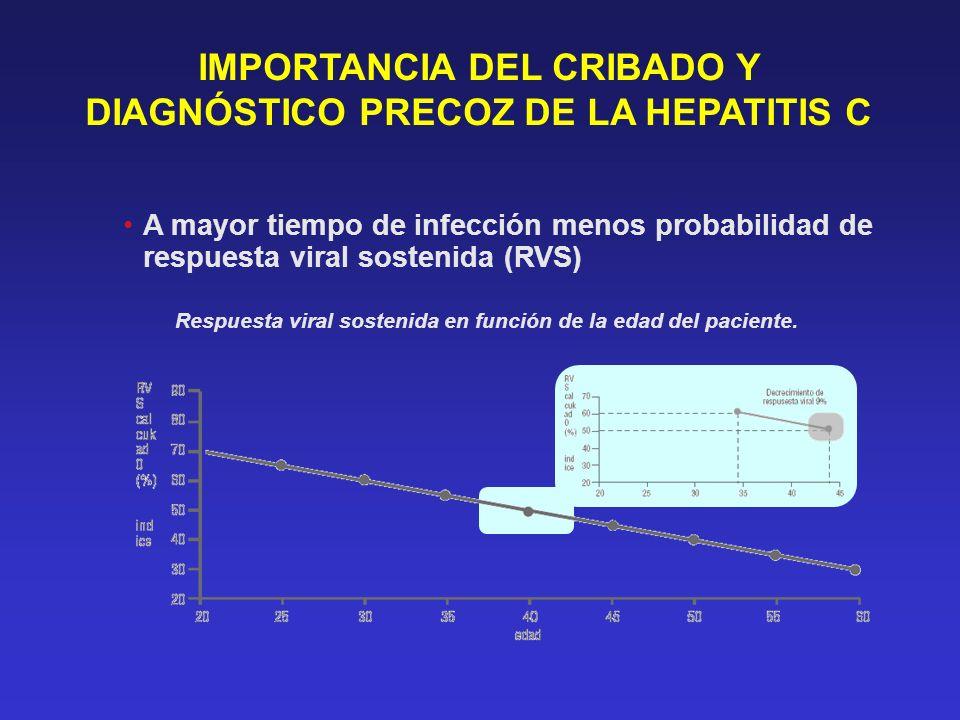 IMPORTANCIA DEL CRIBADO Y DIAGNÓSTICO PRECOZ DE LA HEPATITIS C