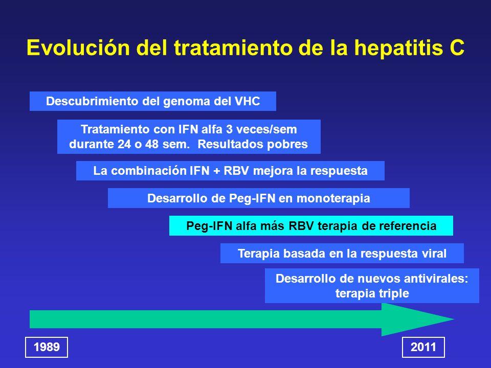 Evolución del tratamiento de la hepatitis C