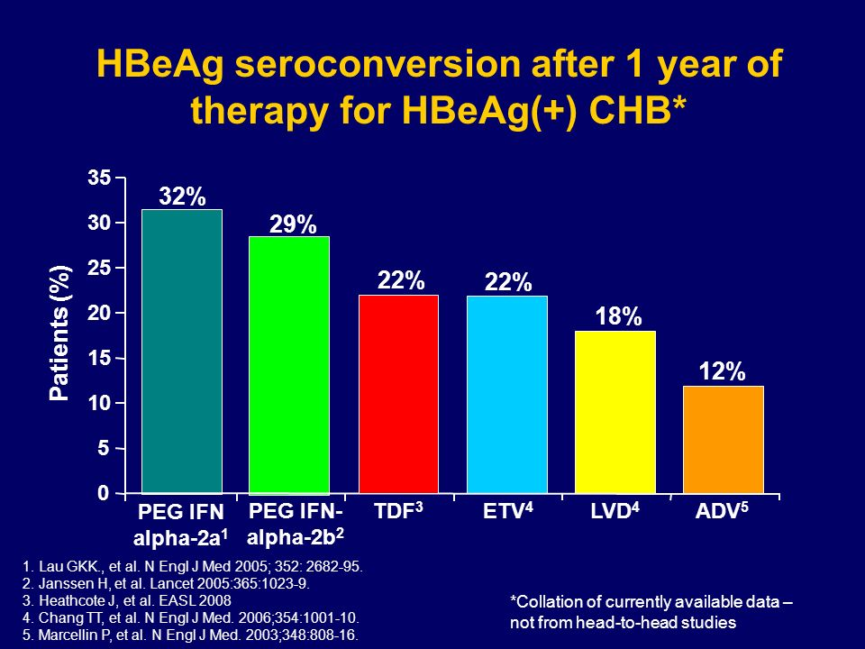 HBeAg seroconversion after 1 year of therapy for HBeAg(+) CHB*
