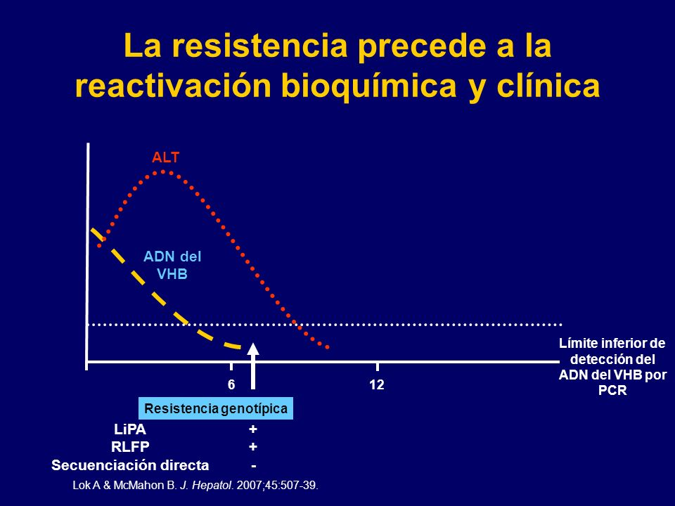 La resistencia precede a la reactivación bioquímica y clínica