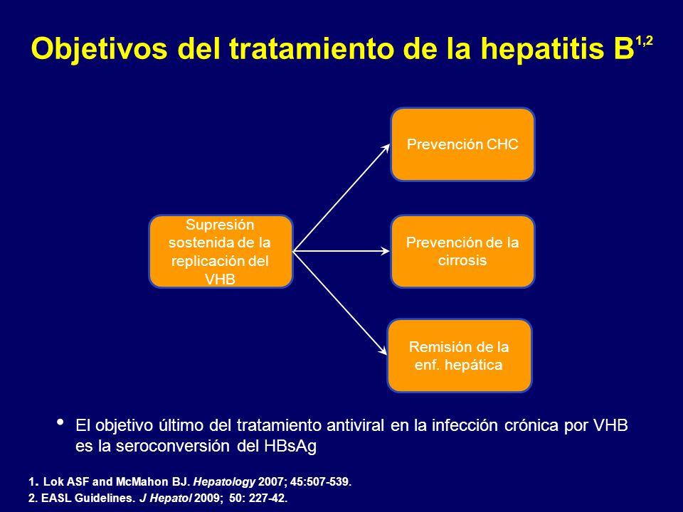 Objetivos del tratamiento de la hepatitis B1,2