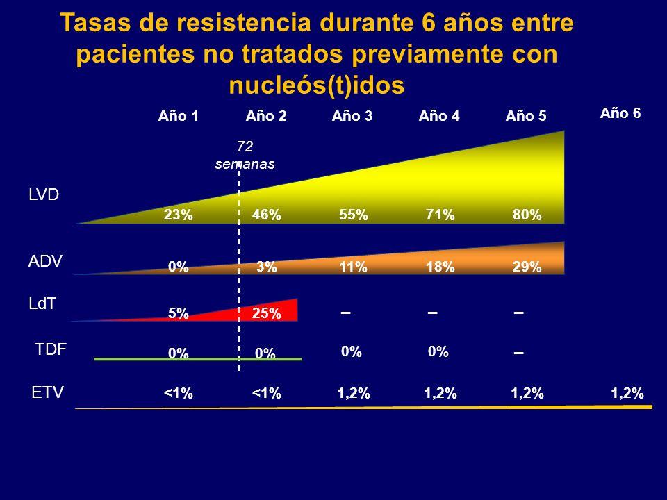 Tasas de resistencia durante 6 años entre pacientes no tratados previamente con nucleós(t)idos
