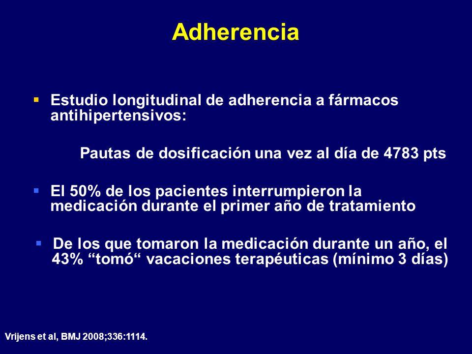AdherenciaEstudio longitudinal de adherencia a fármacos antihipertensivos: Pautas de dosificación una vez al día de 4783 pts.