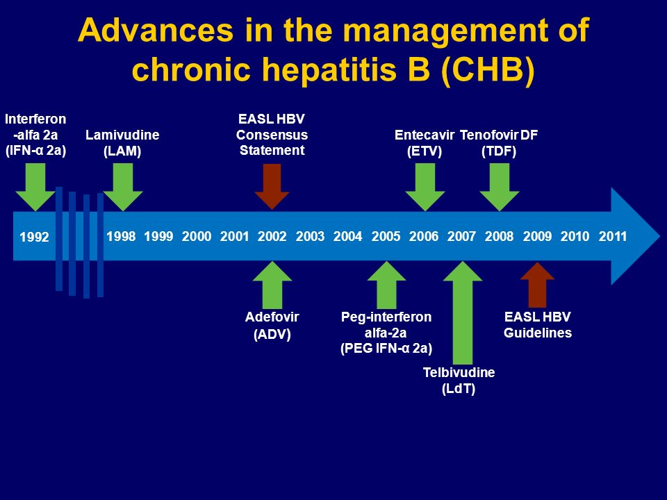 Advances in the management of chronic hepatitis B (CHB)