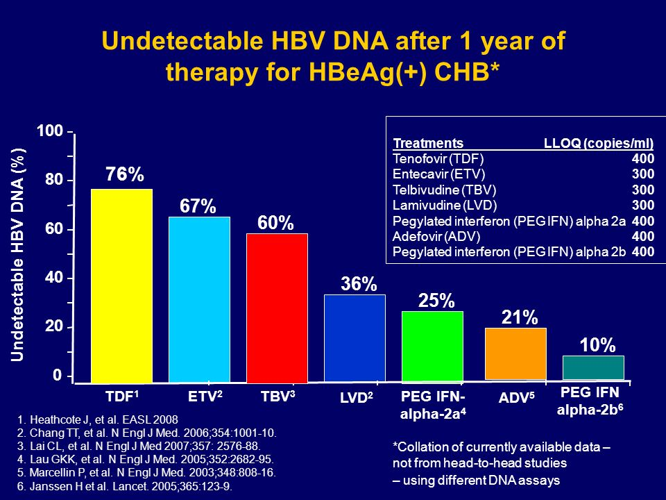 Undetectable HBV DNA after 1 year of therapy for HBeAg(+) CHB*
