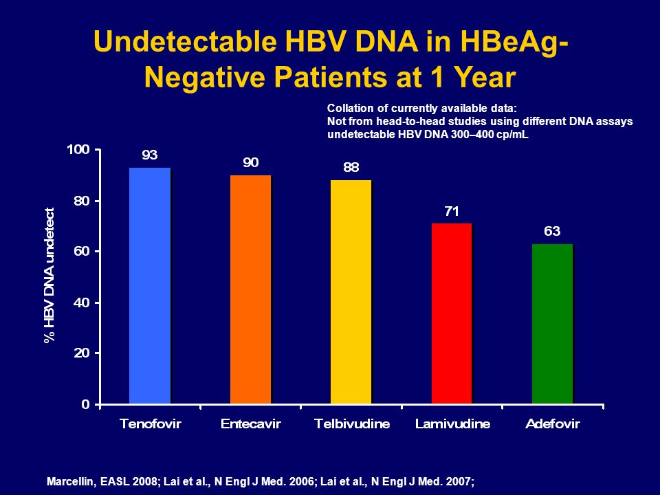 Undetectable HBV DNA in HBeAg-Negative Patients at 1 Year