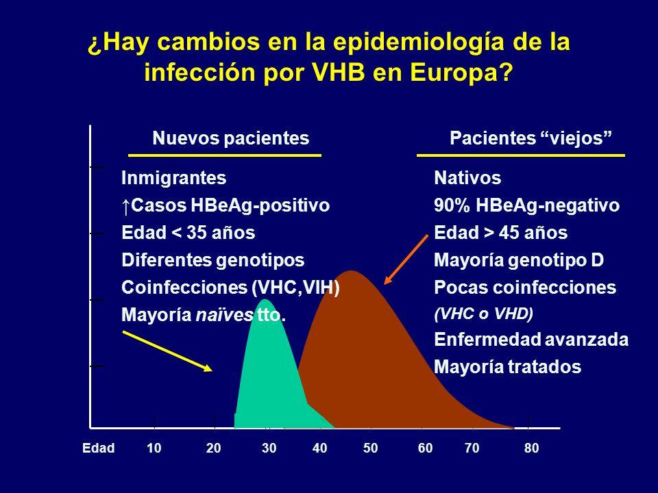 ¿Hay cambios en la epidemiología de la infección por VHB en Europa
